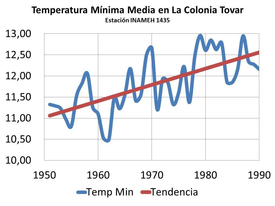 Consecuencia del efecto invernadero es la subida de la temperatura