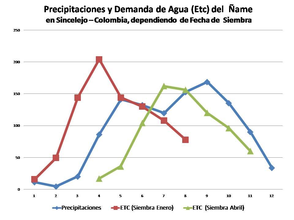 La demanda de agua fluctua dependiendo de la fecha de siembra del cultivo